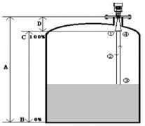 雷达物液位计